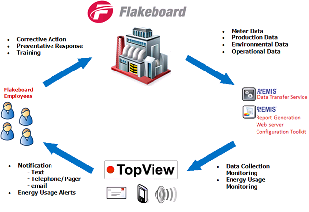 flakeboard