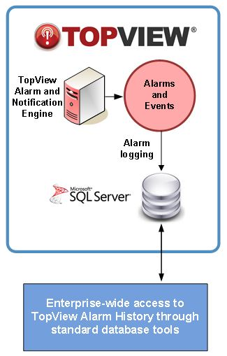 overview_sqlserver