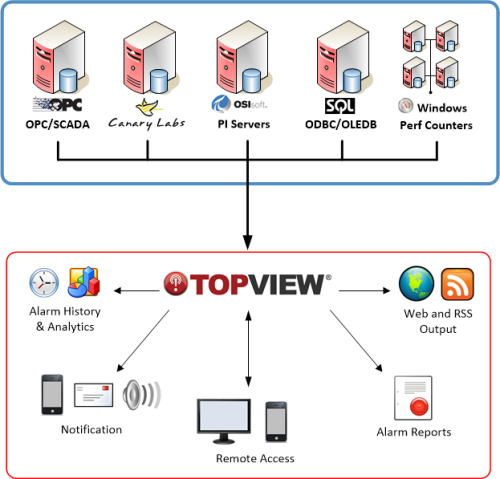 topview_overview