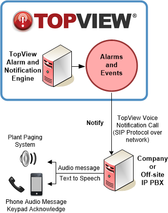 topview-voip