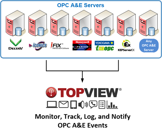 OPC A&E servers and vendors that TopView supports